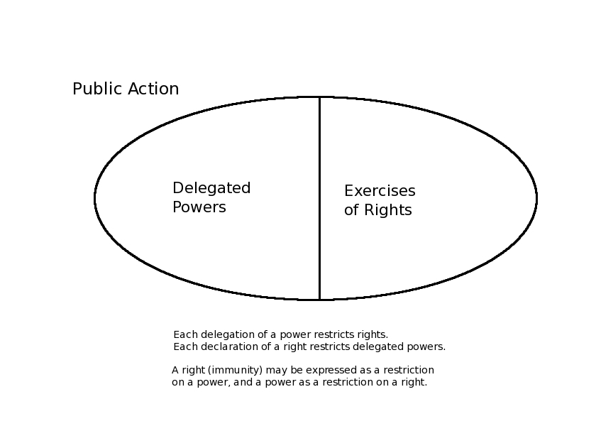 Powers vs. Rights
